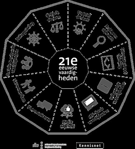 Quickscan 21e eeuwse vaardigheden (SLO/Kennisnet)